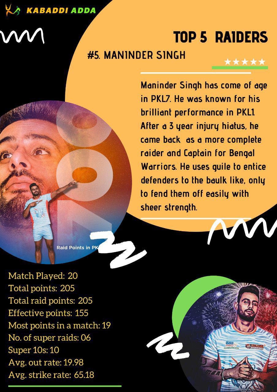 5.Maninder Singh