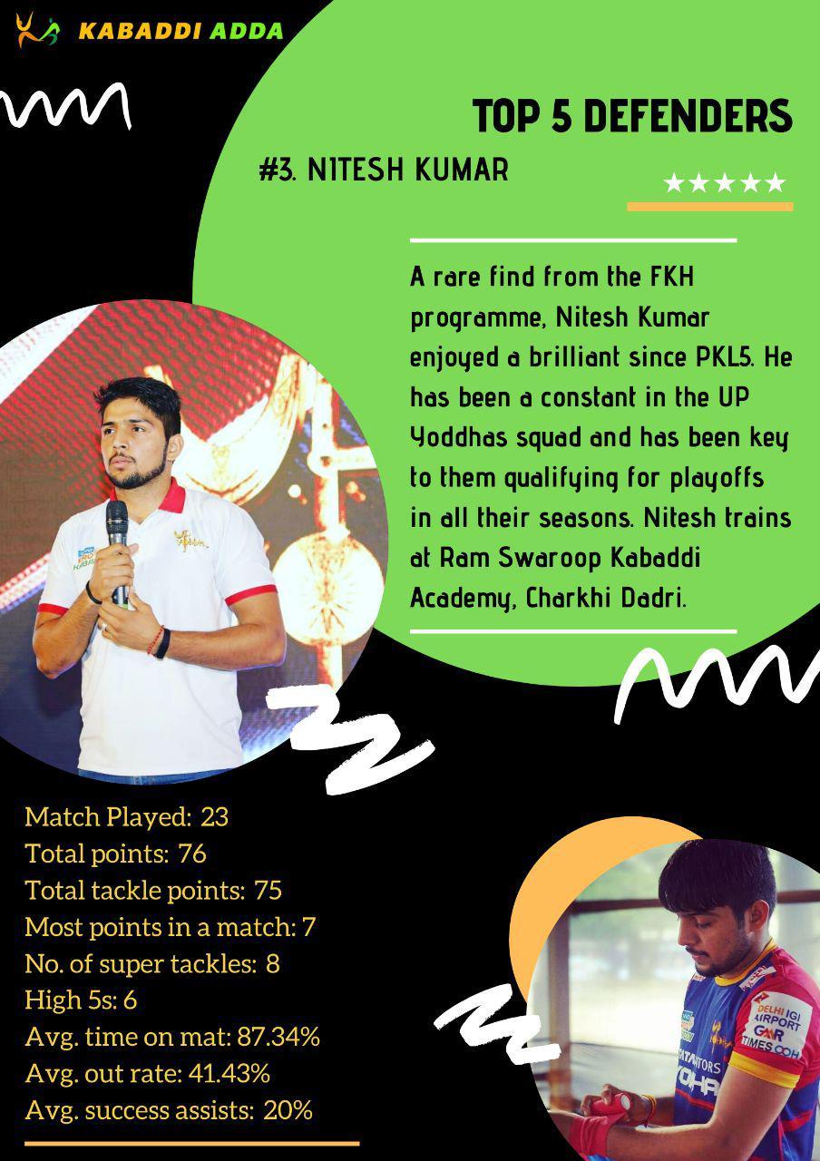 3.Nitesh Kumar