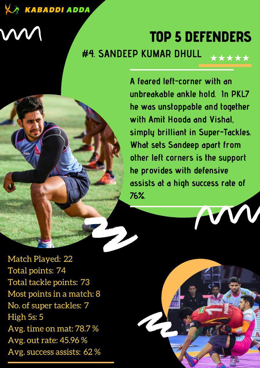 4.Sandeep Dhull