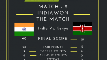 India Vs Kenya Kabaddi Score