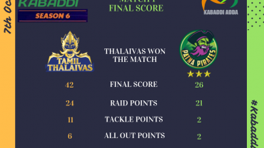 Prokabaddi season 6 day Tamil Thalaivas Vs. Patna Pirates final score