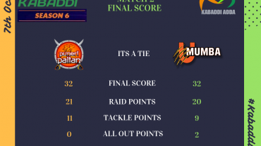 Prokabaddi season 6 - Day 1 Puneri Paltan Vs. U Mumba Final Score