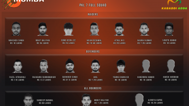 UMumba Pro Kabaddi Season 7 Team Analysis