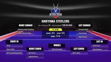 Haryana Steelers PKL 8 Squad