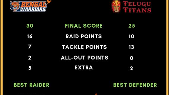 Prokabaddi Season 6, day 9 Bengal Warriors Vs. Telugu Titans final score