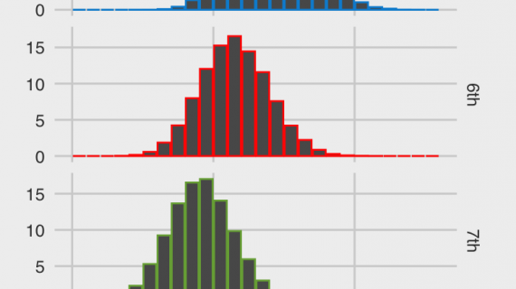 PKL 7, chance of qualifying for a teams vs. points earned at end of tournament