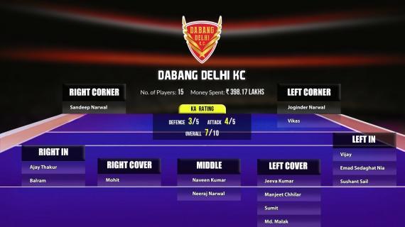 Dabang Delhi Pro Kabaddi Seaason 8 Squad