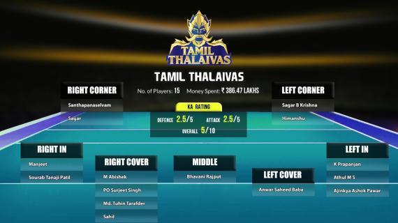 Tamil Thalaivas Squad PKL8