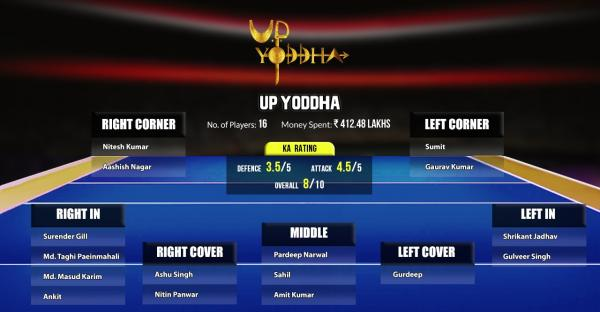 UP Yoddha - curse of the most expensive player